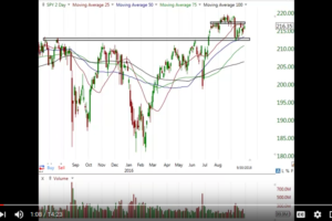 Stock Market Video Analysis – 10/2/2016
