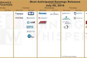 Earnings Seasons Kicks Off Next Week.